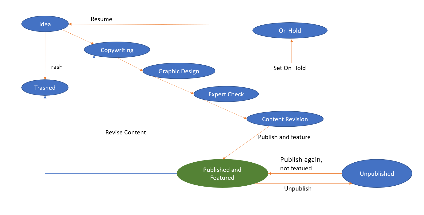 Diagram: Sample Workflow - This is the workflow installed by Joomla Sample Data